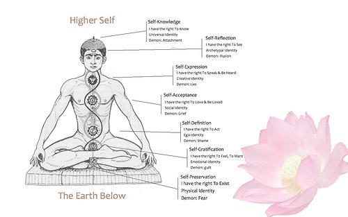 227-i-sette-chakra-nomi-significato-colori